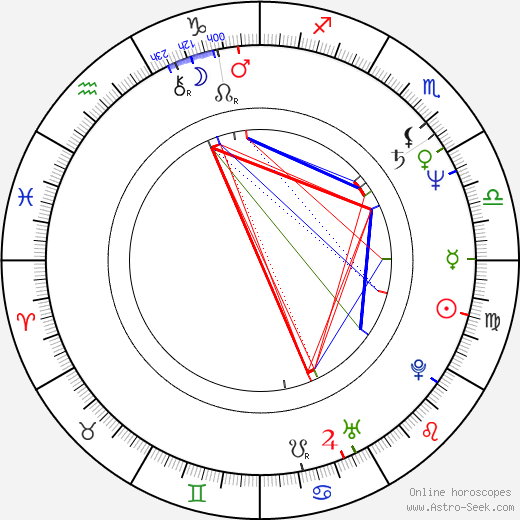 Mark Lindsay Chapman birth chart, Mark Lindsay Chapman astro natal horoscope, astrology