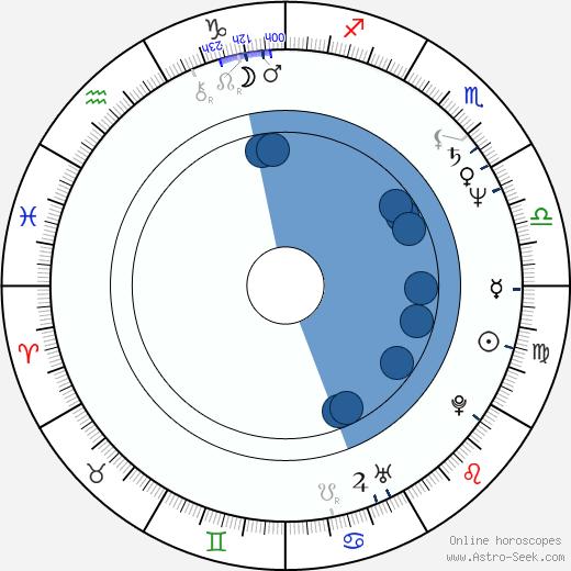 Michael Emerson wikipedia, horoscope, astrology, instagram