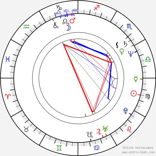 Michael Emerson astro natal birth chart, Michael Emerson horoscope, astrology