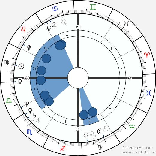 Michael Shermer wikipedia, horoscope, astrology, instagram