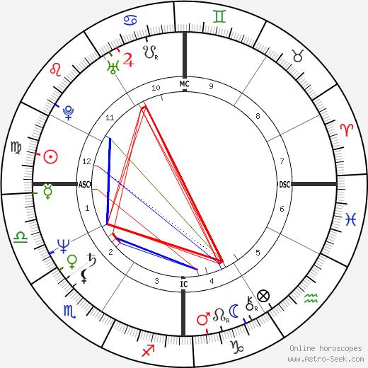 Майкл Шермер Michael Shermer день рождения гороскоп, Michael Shermer Натальная карта онлайн