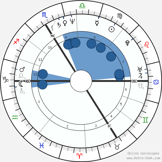 Pascal Greggory wikipedia, horoscope, astrology, instagram