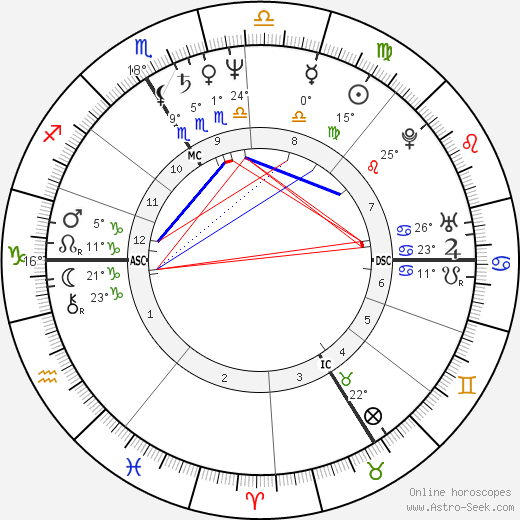 Pascal Greggory birth chart, biography, wikipedia 2020, 2021