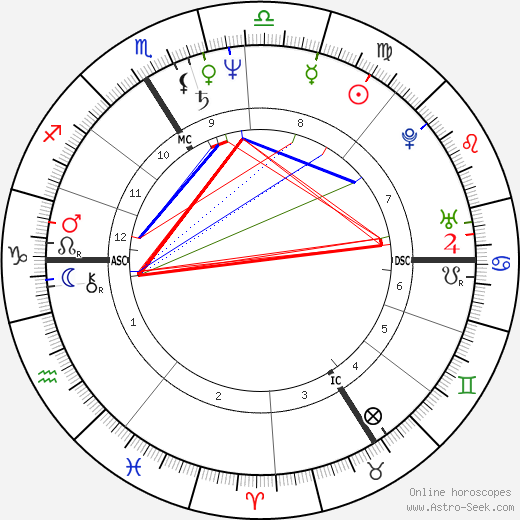 Pascal Greggory astro natal birth chart, Pascal Greggory horoscope, astrology