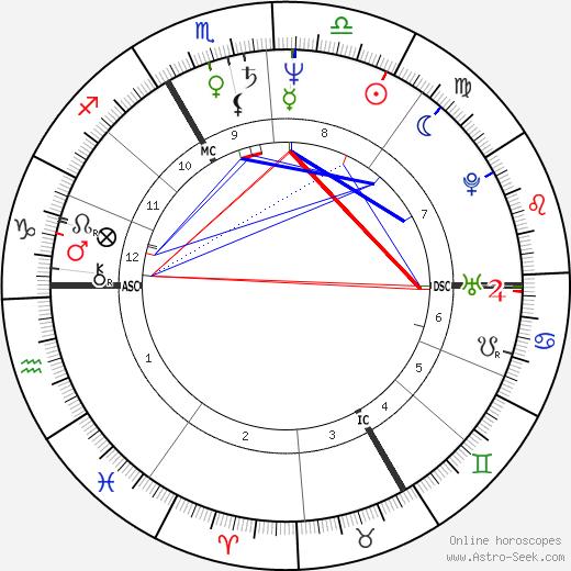 Patrick Braoudé birth chart, Patrick Braoudé astro natal horoscope, astrology