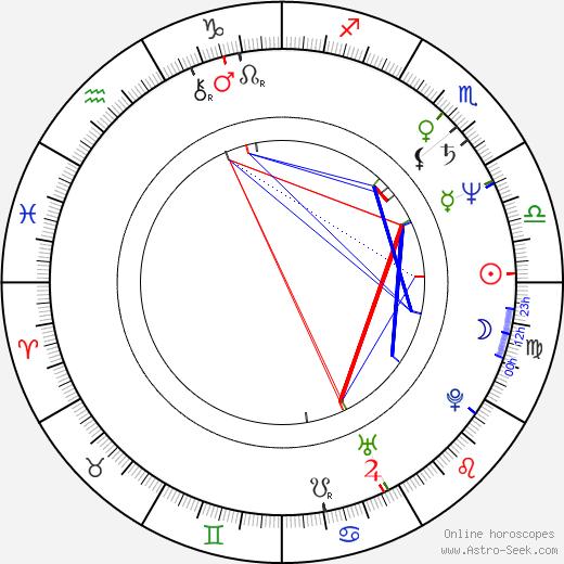 Randy Thompson birth chart, Randy Thompson astro natal horoscope, astrology