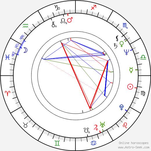 Reed Birney birth chart, Reed Birney astro natal horoscope, astrology