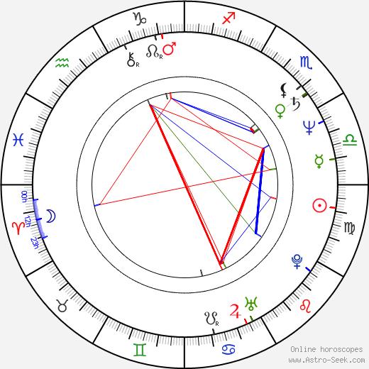 Renata Berger birth chart, Renata Berger astro natal horoscope, astrology