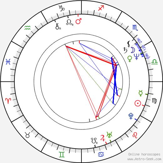Robbie Lee день рождения гороскоп, Robbie Lee Натальная карта онлайн