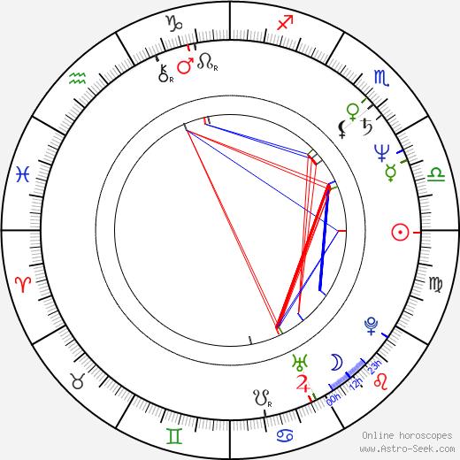 Shari Belafonte astro natal birth chart, Shari Belafonte horoscope, astrology