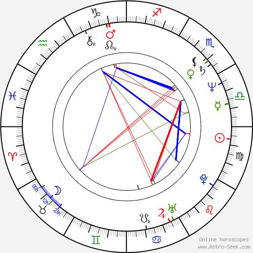 Stanislav Hložek astro natal birth chart, Stanislav Hložek horoscope, astrology