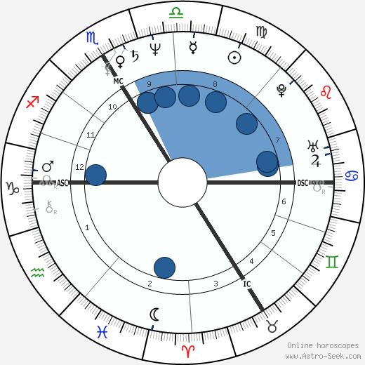 Thierry Sirou wikipedia, horoscope, astrology, instagram