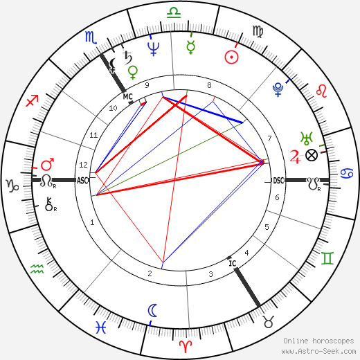 Thierry Sirou astro natal birth chart, Thierry Sirou horoscope, astrology