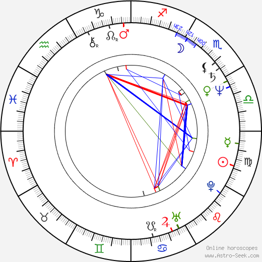 Viktor Bychkov birth chart, Viktor Bychkov astro natal horoscope, astrology
