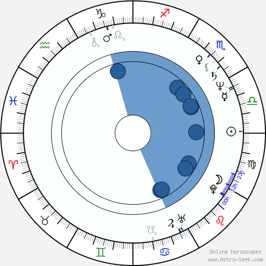 Zdena Tichotová wikipedia, horoscope, astrology, instagram