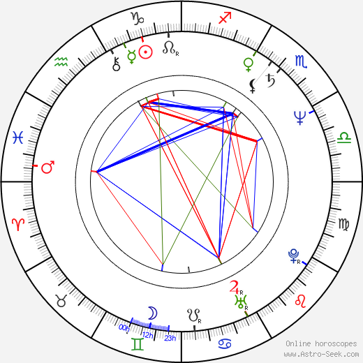 Arthur Bostrom birth chart, Arthur Bostrom astro natal horoscope, astrology