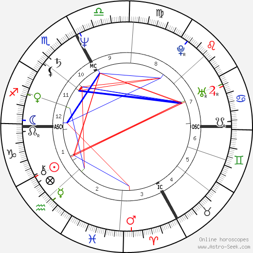 Charles Clerc-Renaud день рождения гороскоп, Charles Clerc-Renaud Натальная карта онлайн