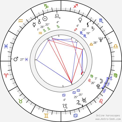 Christian Marclay birth chart, biography, wikipedia 2018, 2019