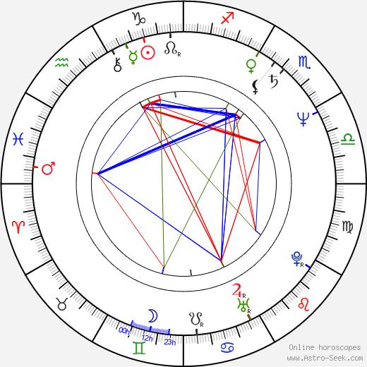 Constanze Engelbrecht birth chart, Constanze Engelbrecht astro natal horoscope, astrology