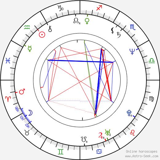 Curtis Strange день рождения гороскоп, Curtis Strange Натальная карта онлайн