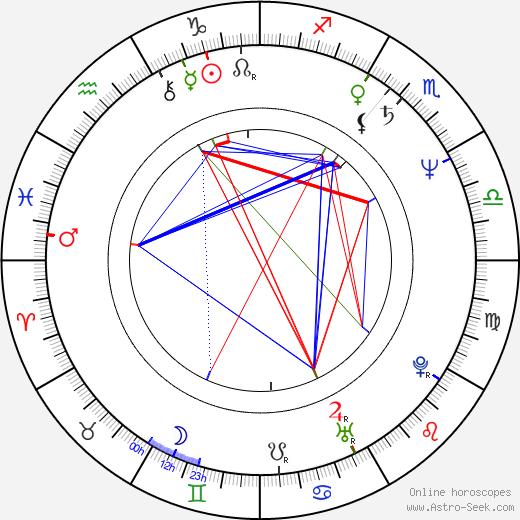 Daniel Giat день рождения гороскоп, Daniel Giat Натальная карта онлайн