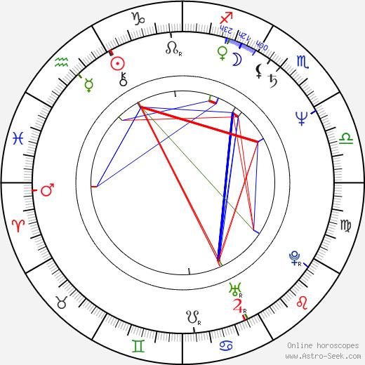 Danuta Kowalska birth chart, Danuta Kowalska astro natal horoscope, astrology