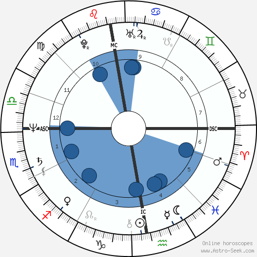 Eddie Van Halen wikipedia, horoscope, astrology, instagram