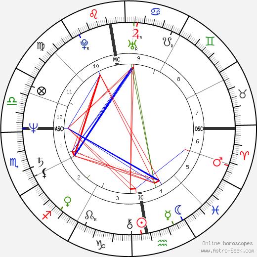 Eddie Van Halen astro natal birth chart, Eddie Van Halen horoscope, astrology