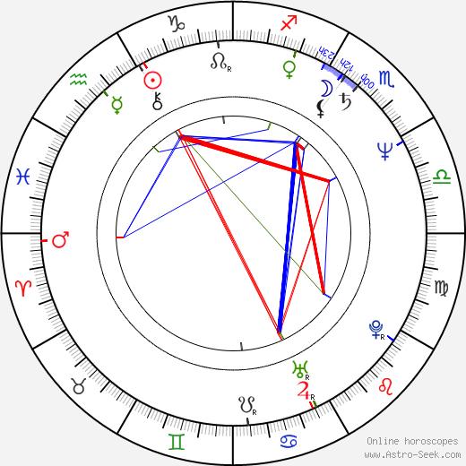 Hans van Tongeren astro natal birth chart, Hans van Tongeren horoscope, astrology