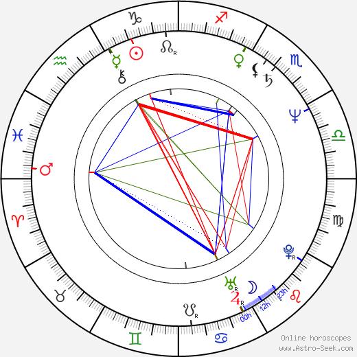 Джонатан Кимбл Симмонс J. K. Simmons день рождения гороскоп, J. K. Simmons Натальная карта онлайн