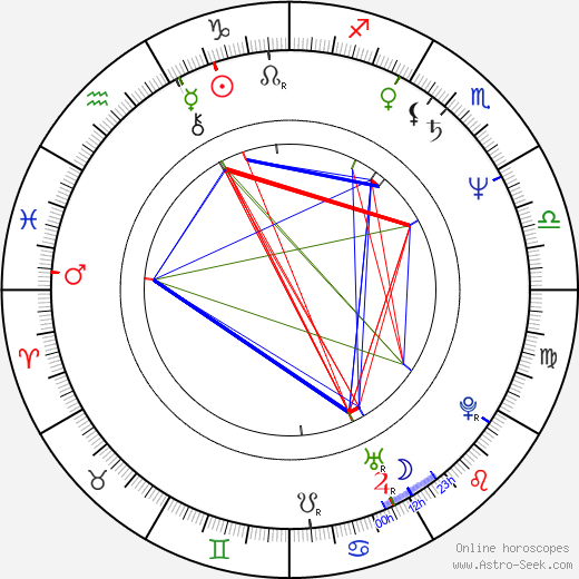 Jan Jirásek birth chart, Jan Jirásek astro natal horoscope, astrology
