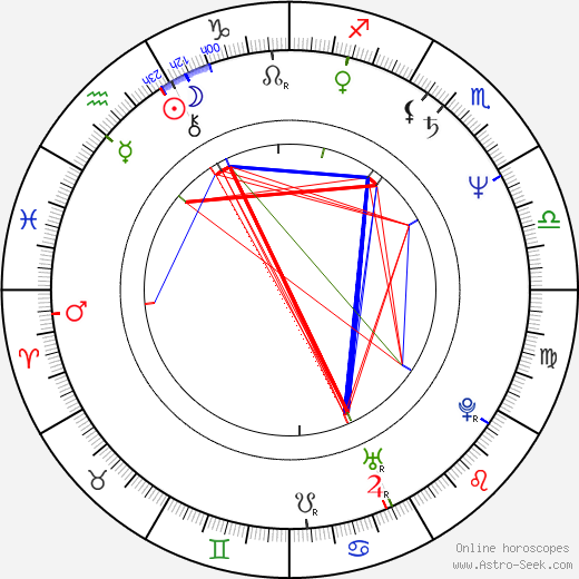 Jan Keller день рождения гороскоп, Jan Keller Натальная карта онлайн