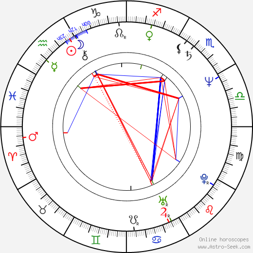 John H. Tobin birth chart, John H. Tobin astro natal horoscope, astrology