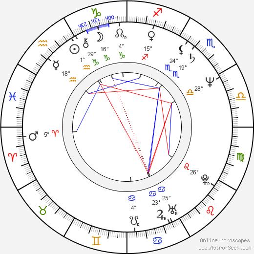 John Wesley Shipp birth chart, biography, wikipedia 2019, 2020