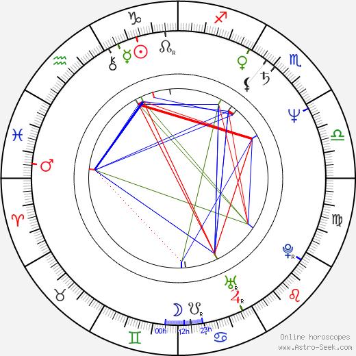 Josef Nekvasil день рождения гороскоп, Josef Nekvasil Натальная карта онлайн