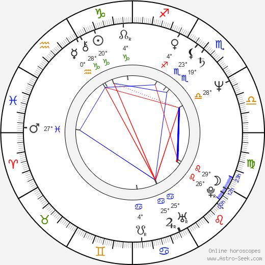 Karel Tejnora birth chart, biography, wikipedia 2019, 2020