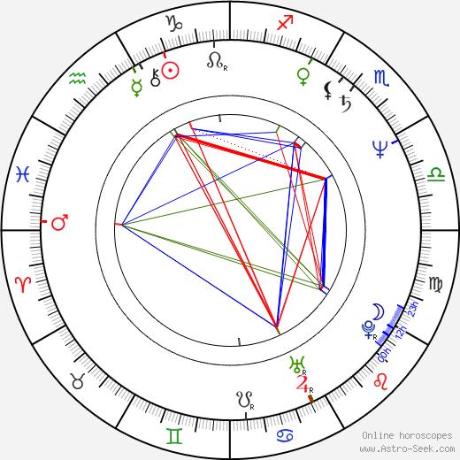 Karel Tejnora birth chart, Karel Tejnora astro natal horoscope, astrology