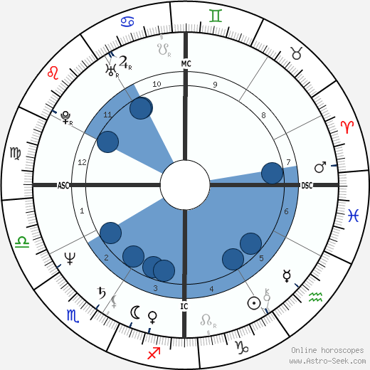 Kevin Costner wikipedia, horoscope, astrology, instagram
