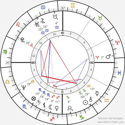 Kevin Costner birth chart, biography, wikipedia 2018, 2019