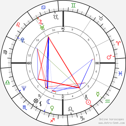 Kevin Costner astro natal birth chart, Kevin Costner horoscope, astrology
