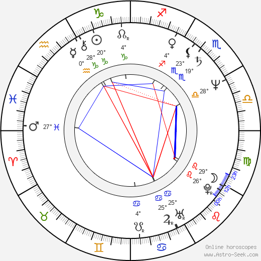 Kim Hartman birth chart, biography, wikipedia 2018, 2019