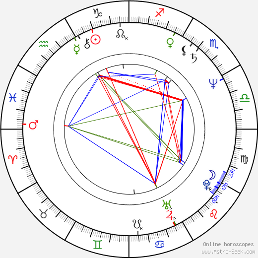 Kim Hartman astro natal birth chart, Kim Hartman horoscope, astrology