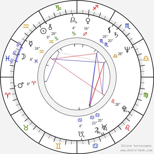 Lucía Méndez birth chart, biography, wikipedia 2019, 2020