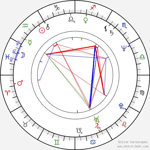 Lucía Méndez astro natal birth chart, Lucía Méndez horoscope, astrology