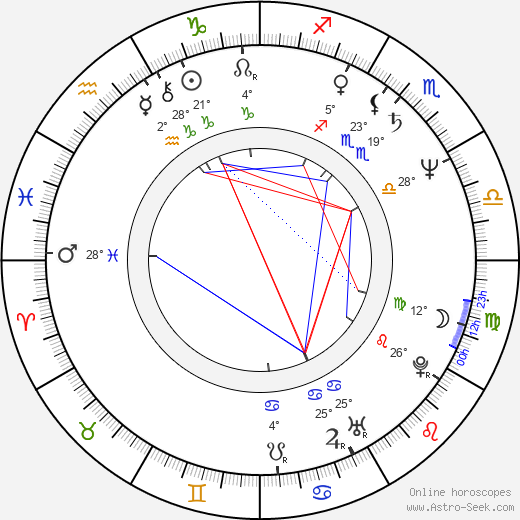 Lyudmil Todorov birth chart, biography, wikipedia 2018, 2019