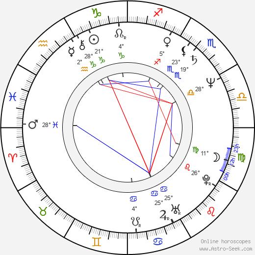 Michal Kula birth chart, biography, wikipedia 2018, 2019