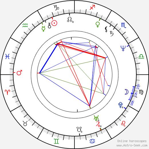 Michal Kula astro natal birth chart, Michal Kula horoscope, astrology