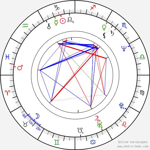 Michal Przebinda birth chart, Michal Przebinda astro natal horoscope, astrology