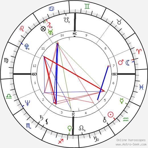 Nicolas Sarkozy birth chart, Nicolas Sarkozy astro natal horoscope, astrology