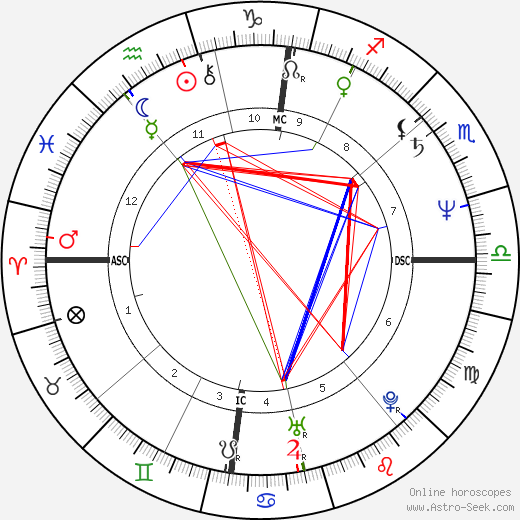 Olivier Assayas tema natale, oroscopo, Olivier Assayas oroscopi gratuiti, astrologia